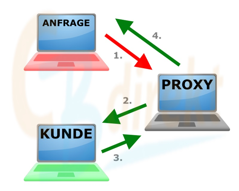 Funktionsweise Proxy -Server