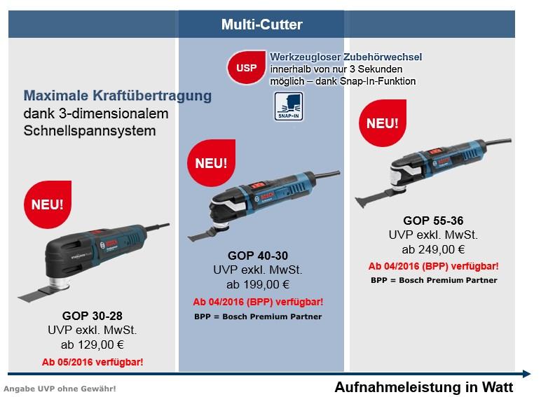 Multi-Cutter GOP Neu 2016