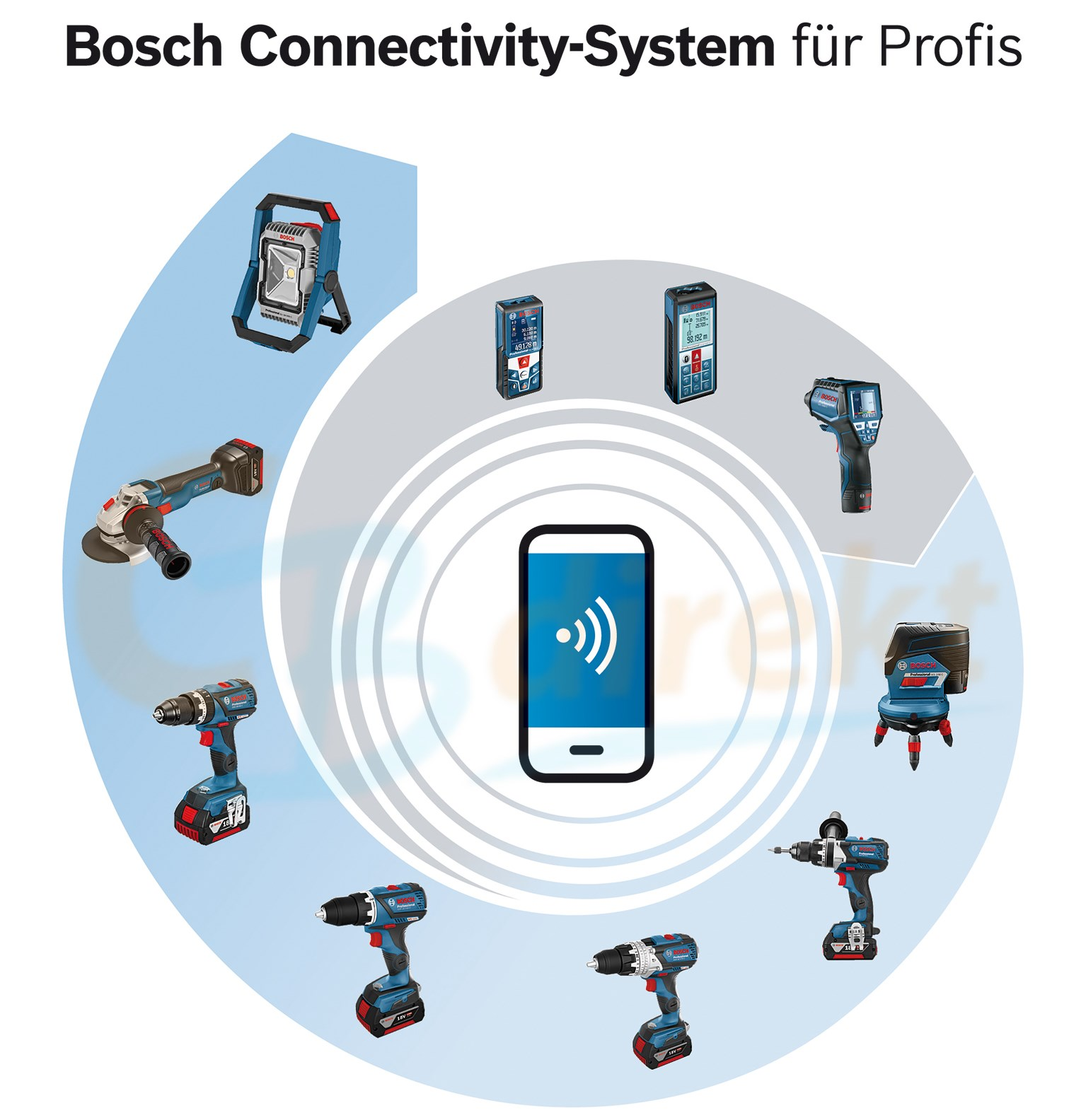 Bosch Connectivity Preview