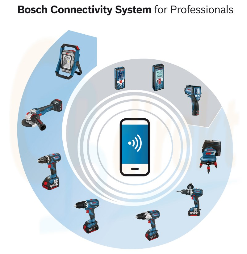 Bosch Connectivity System