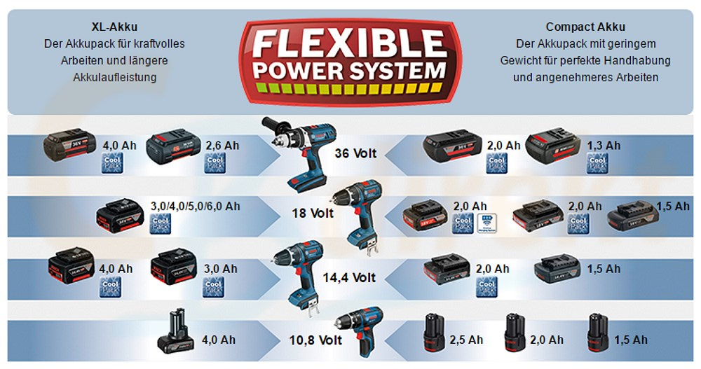 Bosch Flexible Power System