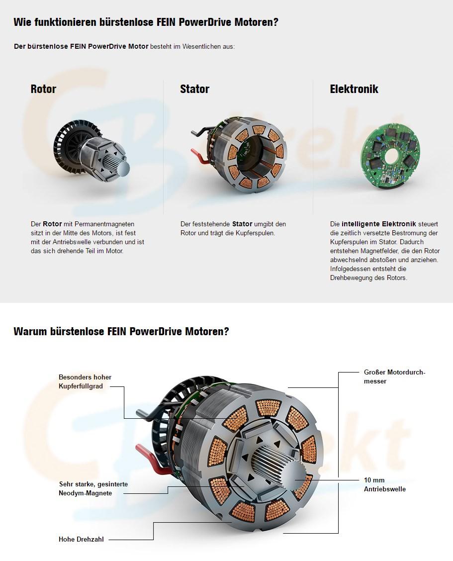 FEIN PowerDrive Motoren Technologie