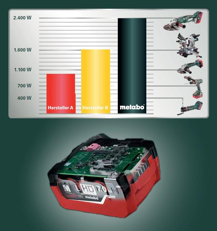 metabo 18V LiHD 7,0Ah Leistung