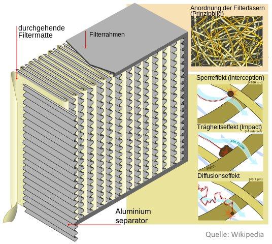 Modell Schwebstofffilter Quelle Wikipedia