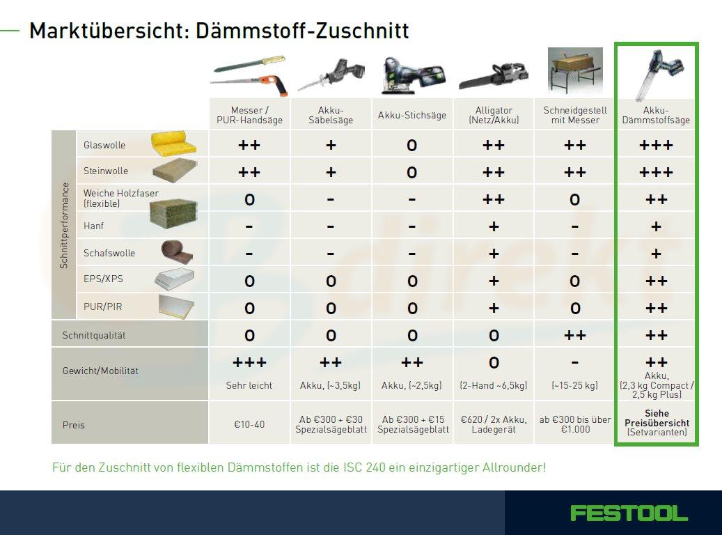 Festool Dämmstoffsäge ISC 240 Marktübersicht Zuschnitt